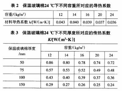 玻璃棉的容重系数和厚度系数